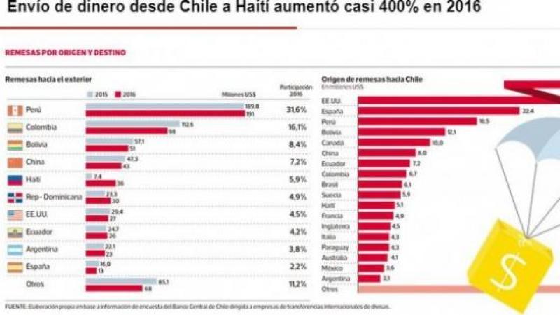 LES HAÏTIENS AU CHILI ONT TRANSFERE 36 MILLIONS DE DOLLARS EN 2016
