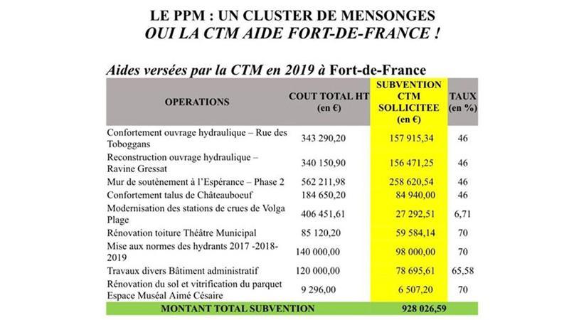 OUI, LA CTM A BEL ET BIEN AIDE LA MUNICIPALITE DE FORT-DE-FRANCE !