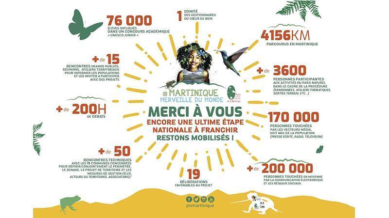 UNESCO - CANDIDATURE DE LA MARTINIQUE AU PATRIMOINE MONDIAL : RESTONS MOBILISES !