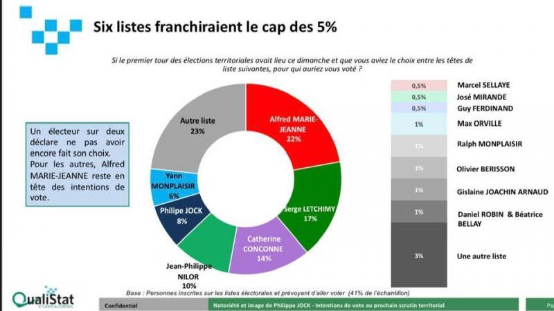 Elections territoriales : un bien étrange sondage